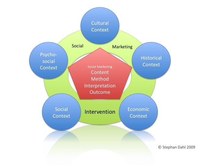 A Cross-Cultural Social Marketing Framework