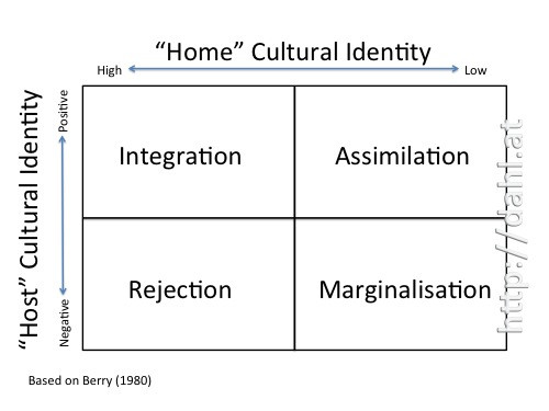 Acculturation Theory & Marketing – Stephan Dahl